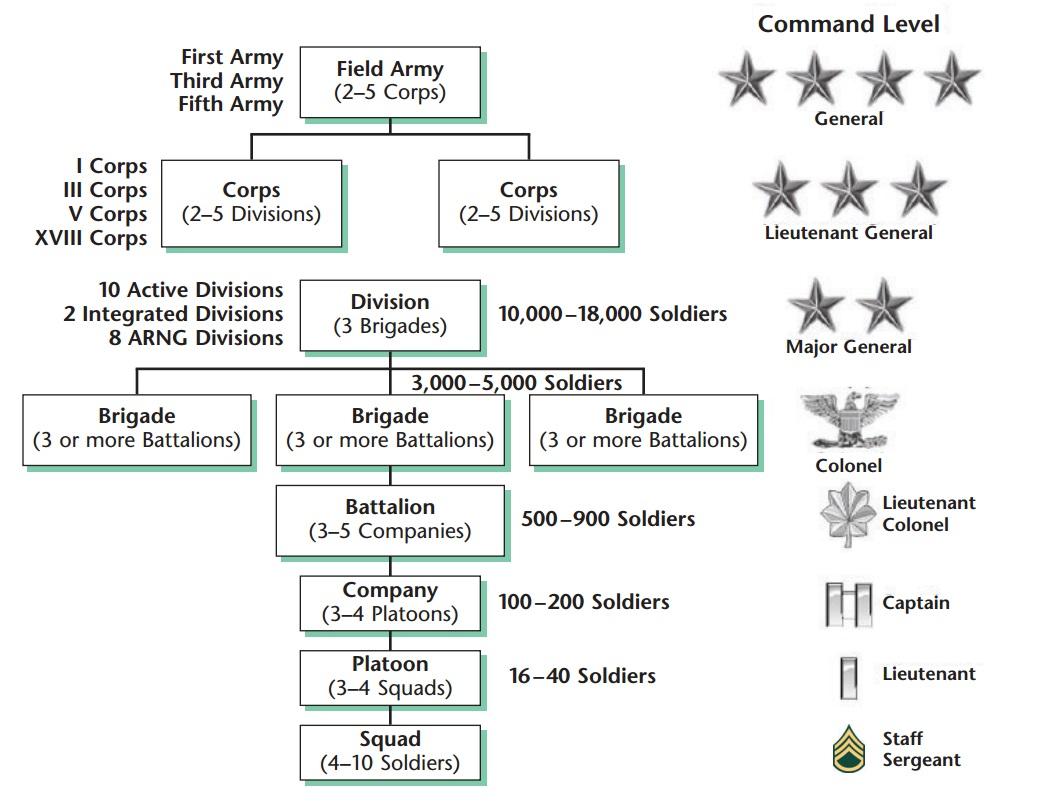 army materiel comd organization chart - DriverLayer Search ...